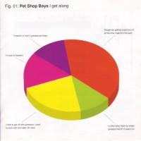 Purchase Pet Shop Boys - I Get Along (EP)